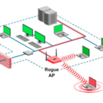 Rogue AP - fake access points